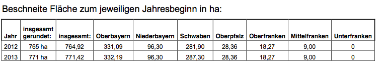 140206 Tabelle Schneekanonen