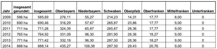 150108 SchA Schneekanonen Tab2