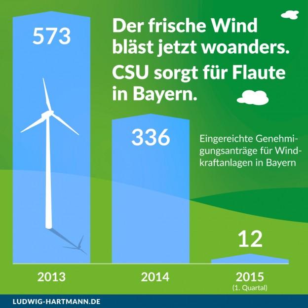 150708 Sharepic Wind