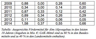 150817 Interpellation Tab zu 3.2b2