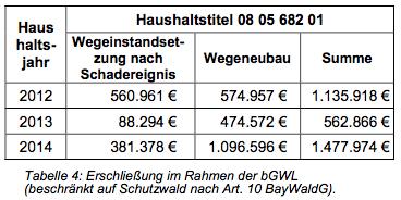 150817 Interpellation Tab zu 5.4b2
