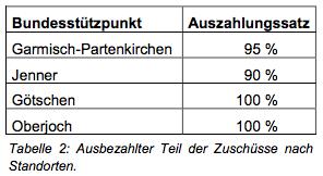 150817 Interpellation Tab zu 6.1d2