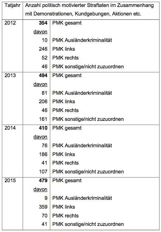 160530-schan-rechtsexdemos-tabelle