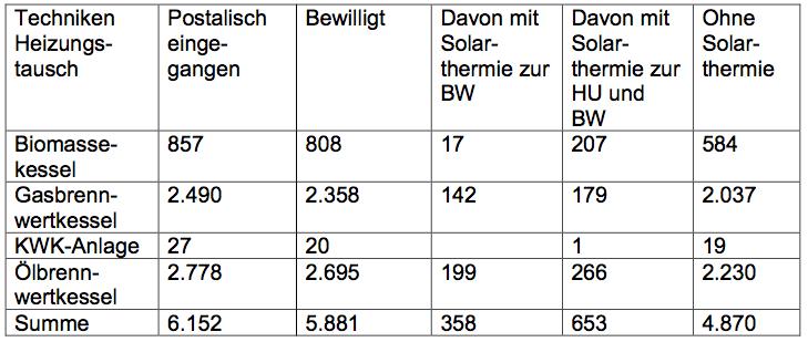 161202-azp-10-000haeuser-tab2
