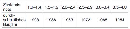 170509 Tabelle 2 Nachfragen StStr