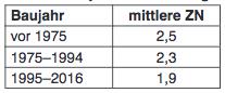 170509 Tabelle 3 Nachfragen StStr